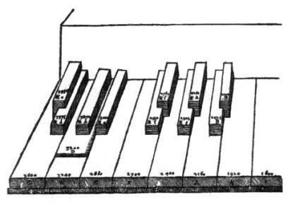 mersenne-keyboard