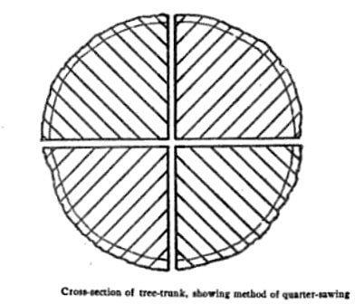 Quarter sawn log