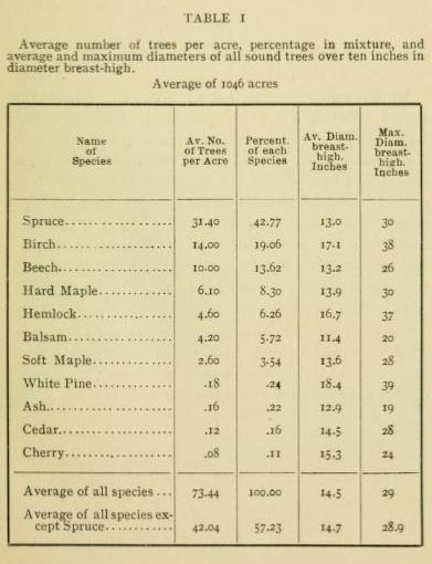 Average Number Of Trees Per Acre In The Adirondacks in 1898