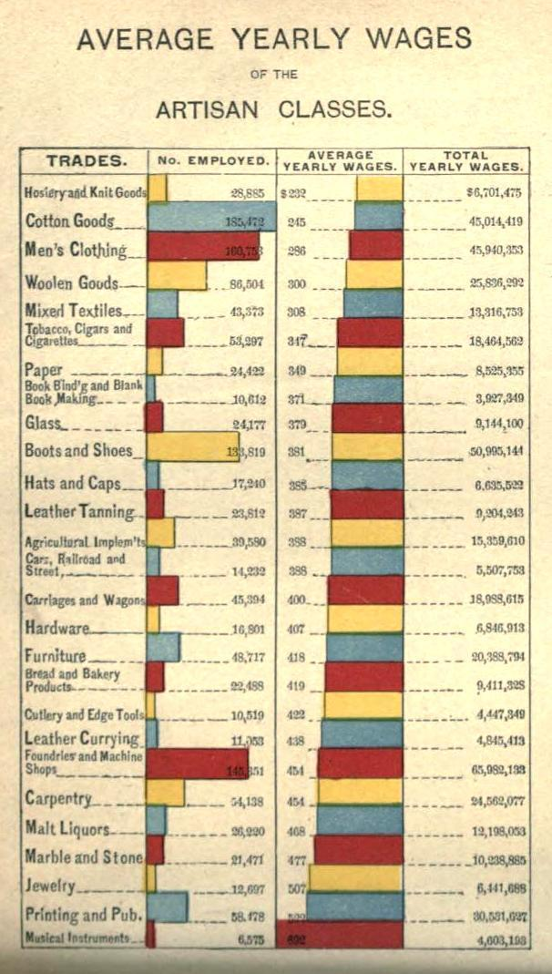 Average Yearly Wages Of The Artisan Classes Circa 1892