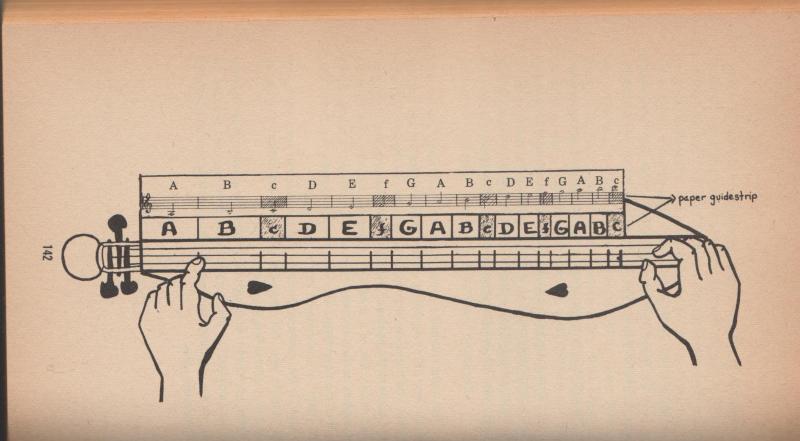 Notes on a dulcimer fingerboard