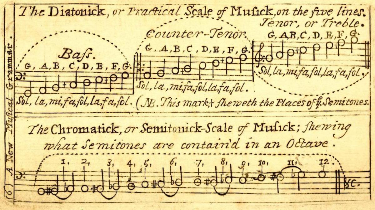 Music Theory And Dulcimer Playing